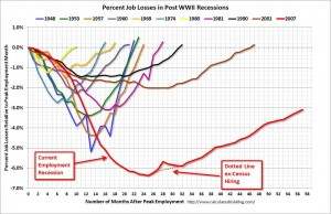 Employment recovery comparison of recessions